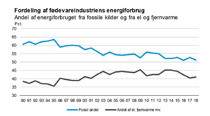 Fordeling af fødevareindustriens energiforbrug