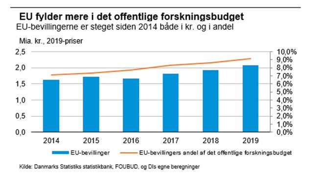 EU fylder mere i det offentlige forskningsbudget