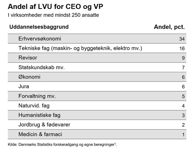 Andel af LVU for CEO og VP
