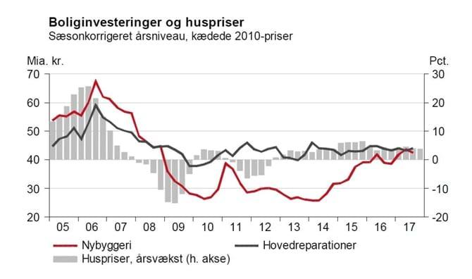 Boliginvesteringer og huspriser