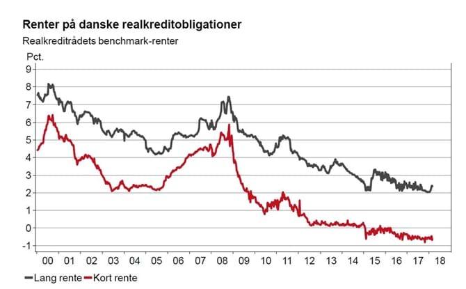 Renter på danske realkreditobligationer