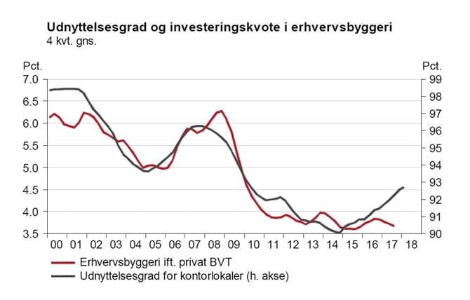 Udnyttelsesgrad og investeringskvote i erhvervsbyggeri