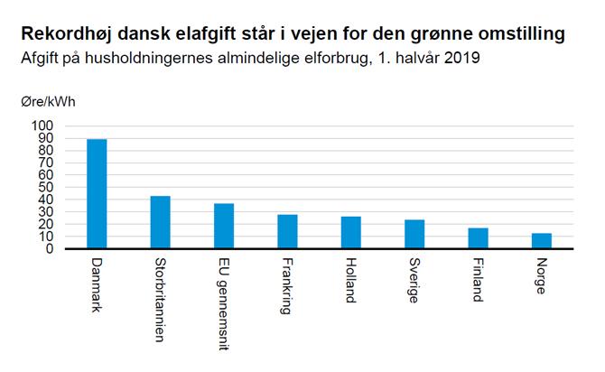 Rekordhøj dansk elafgift står i vejen for den grønne omstilling