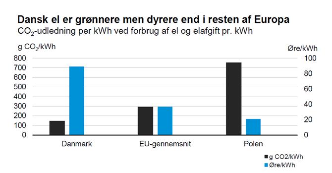 Dansk el er grønnere men dyrere end i resten af Europa