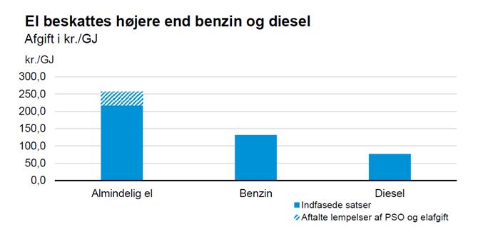 El beskattes højere end benzin og diesel