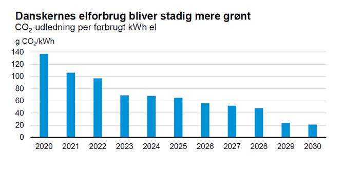 Danskernes elforbrug bliver stadig mere grønt