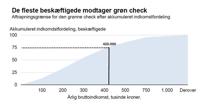 De fleste beskæftigede modtager grøn check