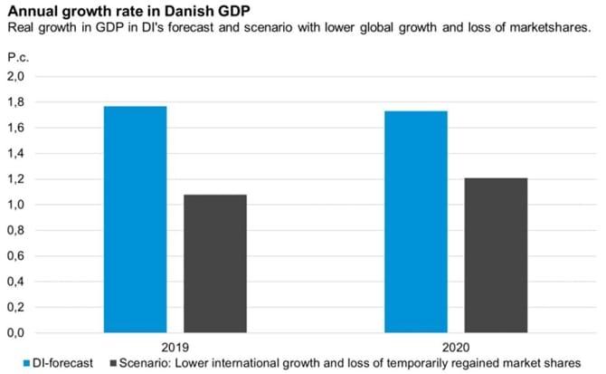 Economic Forecast, May 2019: Global downturn may hit Danish
