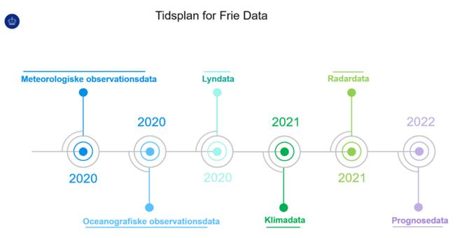 Tidshorisont for Frie Data