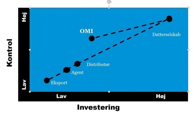 OMI kontro vs. investering