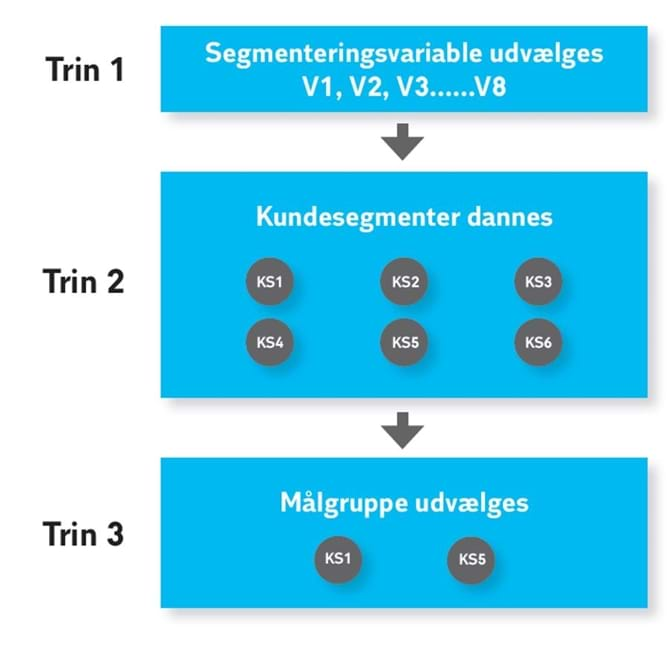 Proces med kundesegmentering