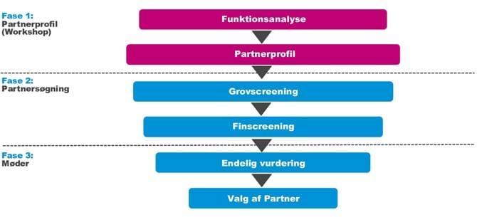 Partnerprofil til partnersøgning
