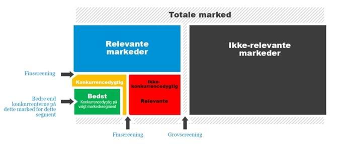 Struktureret markedsudvælgelse