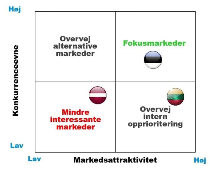 Prioritering af markederne