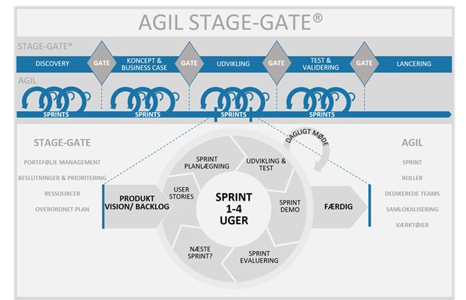 Agile Stage-Gate model