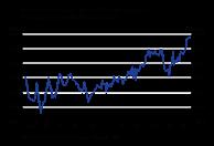 Fremstillingsindustriens omsætning fortsætter med at sætte rekord